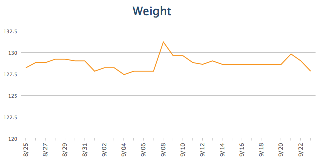 Beachbody Blog Weight Chart