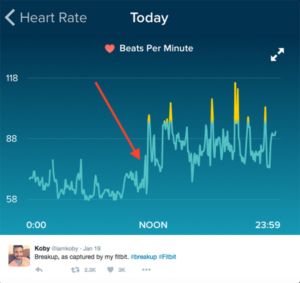 Your Fitbit Knows When You've Been Dumped